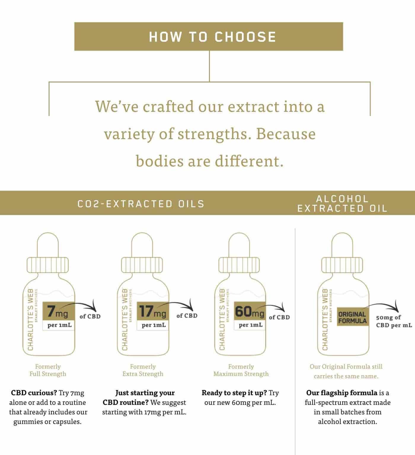 full spectrum cbd oil, What Charlotte's Web full spectrum CBD oil is right for me?